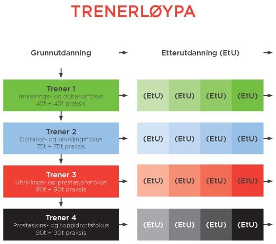 Trenerloypa