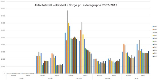 Aktive i volleyball pr. aldersgruppe 2002-2012