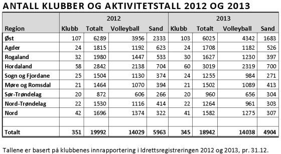 Utbredelsen av volleyballaktivitet i Norge 2012-2013