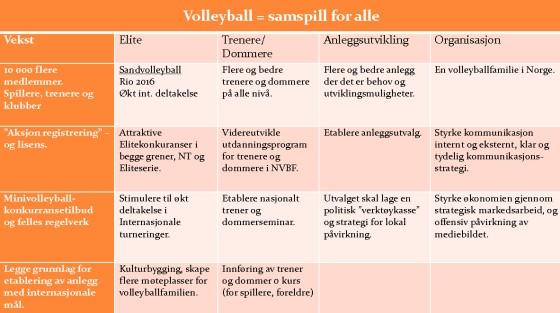 Norges Volleyballforbunds satsningsområder 2012-2016