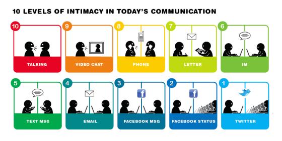 10 nivåer av intimitet i kommunikasjon
