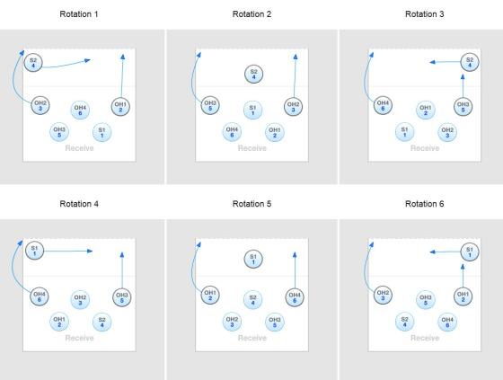 Standardoppstilling 4-2. Rotasjon 1, 3, 4 og 6 er mest sannsynlig for oppstillingsfeil.