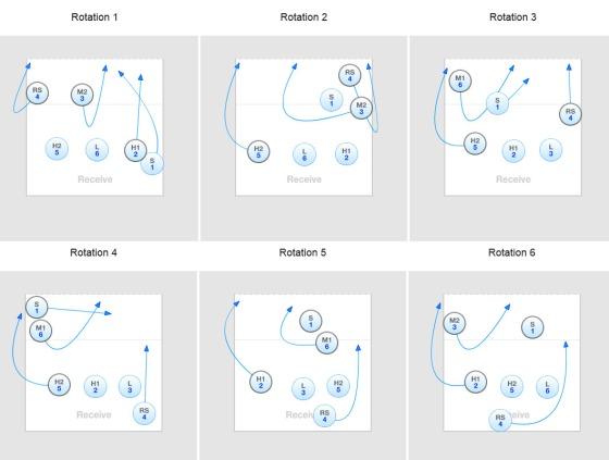 Typiske rotasjoner i et 5-1 system.