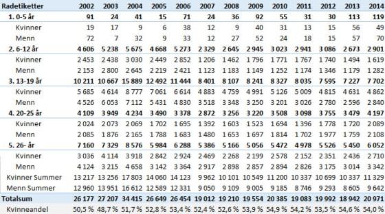 Antall registrerte i NVBF i perioden 2002-2014