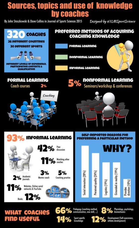 Hvordan lærer vi idrettscoaching?