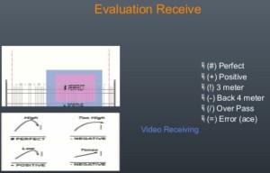 Eksempel på notasjon rundt mottak i DataVolley