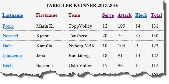 Eliteserien kvinner 2015-16