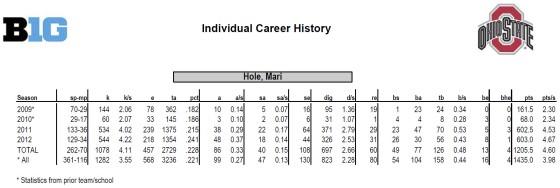 Statistikk Mari Aase Hole i NCAA