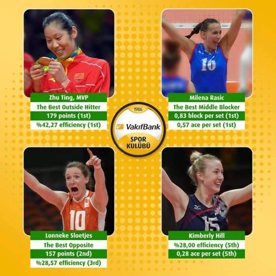 VakifBank stiller også sterkt med flere Rio-profiler