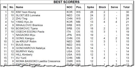Beste poengplukkere i OL etter første kamp
