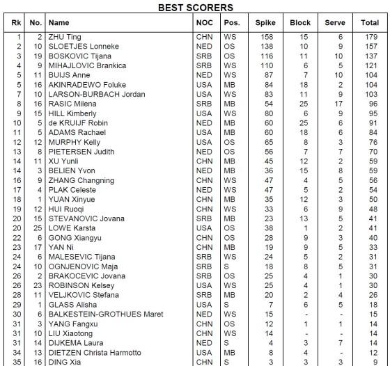 Best scorers - women - Rio 2016