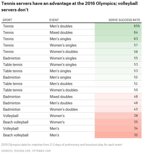 Prosent score med egen serve i OL 2016 på tvers av idretter