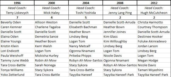 OL-lagene USA kvinner 1996-2012