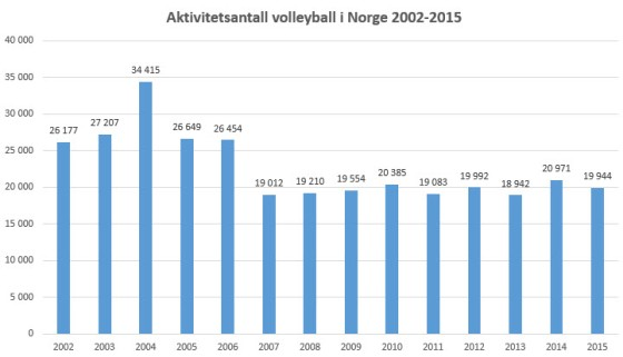 Idrettsregistrering totalt volleyball 2002-2015