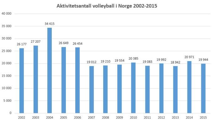 Idrettsregistrering totalt volleyball 2002-2015