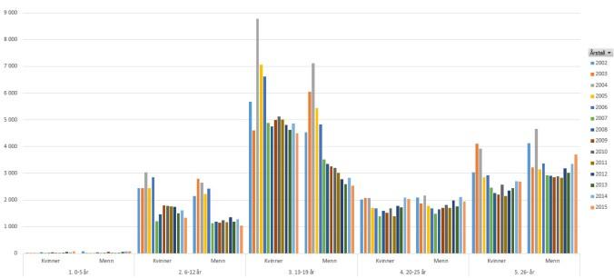 Utvikling volleyball pr. aldersintervall 2002-2015