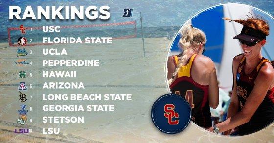Stetson ble rangert som nummer 9 i NCAA-spørring rett før sesongstart